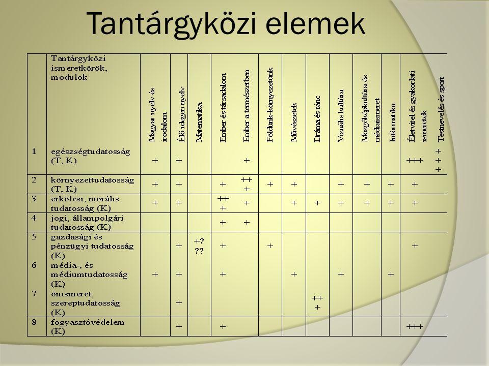 Tantárgyközi elemek