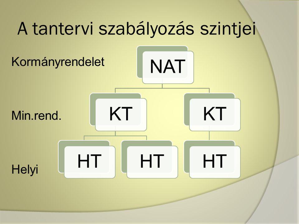 A tantervi szabályozás szintjei Kormányrendelet Min.rend. Helyi NATKTHT KTHT