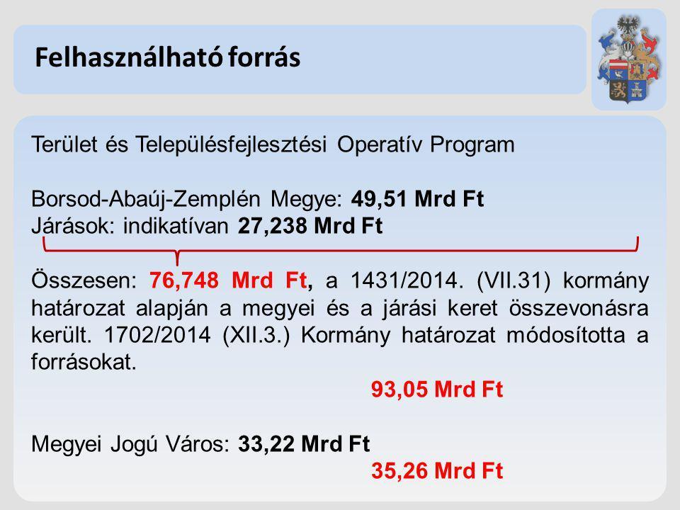 Felhasználható forrás Terület és Településfejlesztési Operatív Program Borsod-Abaúj-Zemplén Megye: 49,51 Mrd Ft Járások: indikatívan 27,238 Mrd Ft Öss