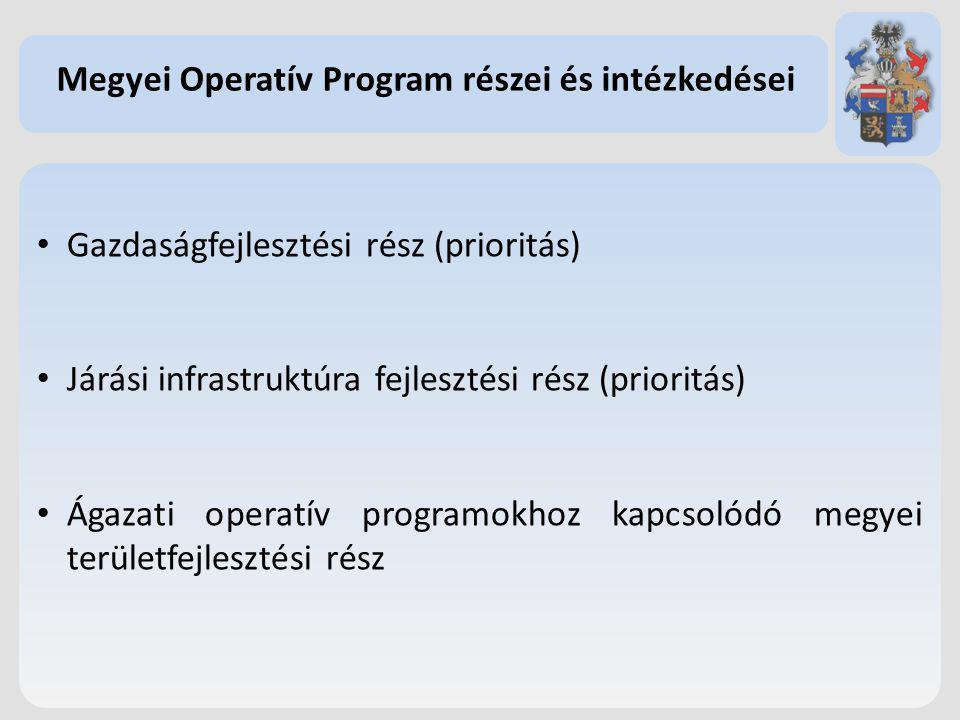 Gazdaságfejlesztési rész (prioritás) Járási infrastruktúra fejlesztési rész (prioritás) Ágazati operatív programokhoz kapcsolódó megyei területfejlesz