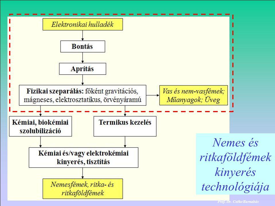 Polgárdi.2014. december 16. Prof.Dr.Csőke Barnabás Prof.