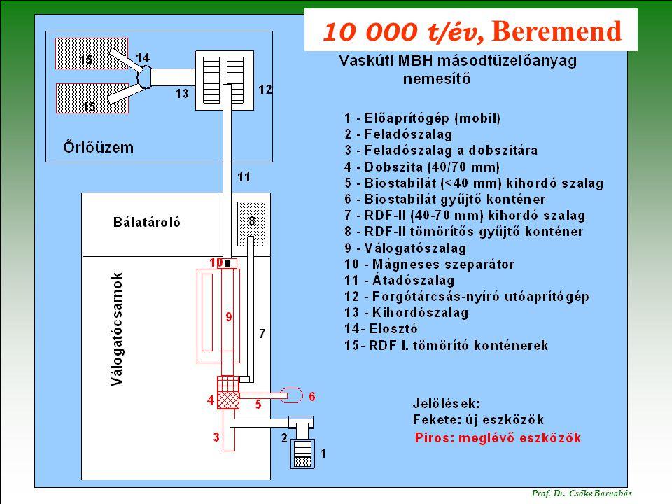 Polgárdi. 2014. december 16. Prof.Dr.Csőke Barnabás 10 000 t/év, Beremend Prof. Dr. Csőke Barnabás