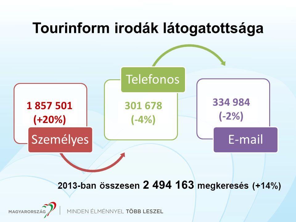 Tourinform irodák látogatottsága SzemélyesTelefonosE-mail 1 857 501 (+20%) 334 984 (-2%) 301 678 (-4%) 2013-ban összesen 2 494 163 megkeresés (+14%)
