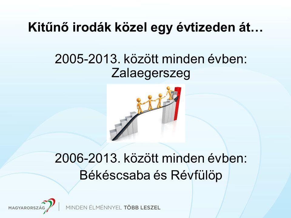Kitűnő irodák közel egy évtizeden át… 2005-2013. között minden évben: Zalaegerszeg 2006-2013. között minden évben: Békéscsaba és Révfülöp