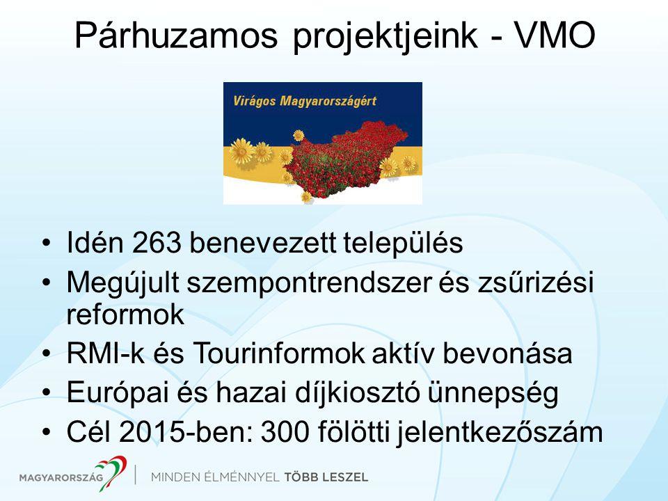 Párhuzamos projektjeink - VMO Idén 263 benevezett település Megújult szempontrendszer és zsűrizési reformok RMI-k és Tourinformok aktív bevonása Európ