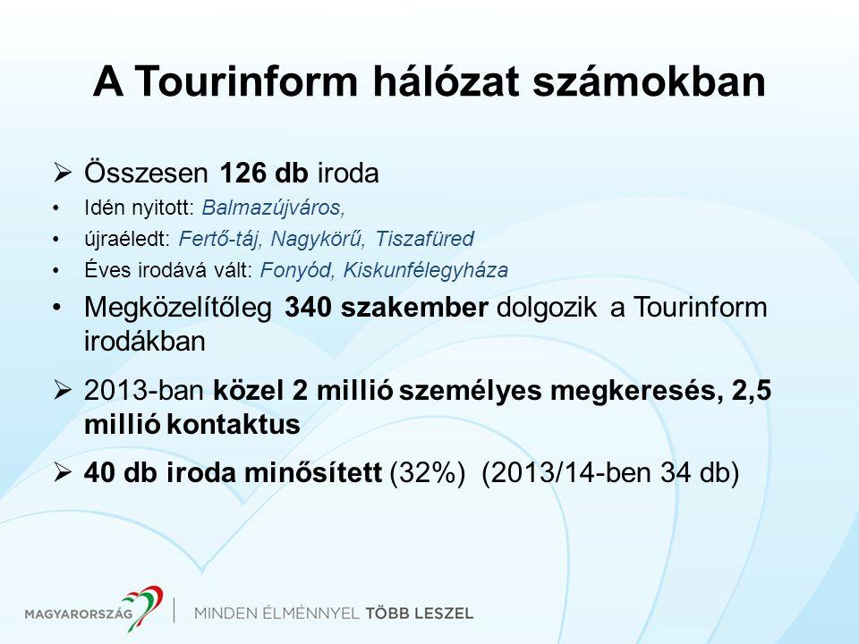 A Tourinform hálózat számokban  Összesen 126 db iroda Idén nyitott: Balmazújváros, újraéledt: Fertő-táj, Nagykörű, Tiszafüred Éves irodává vált: Fony