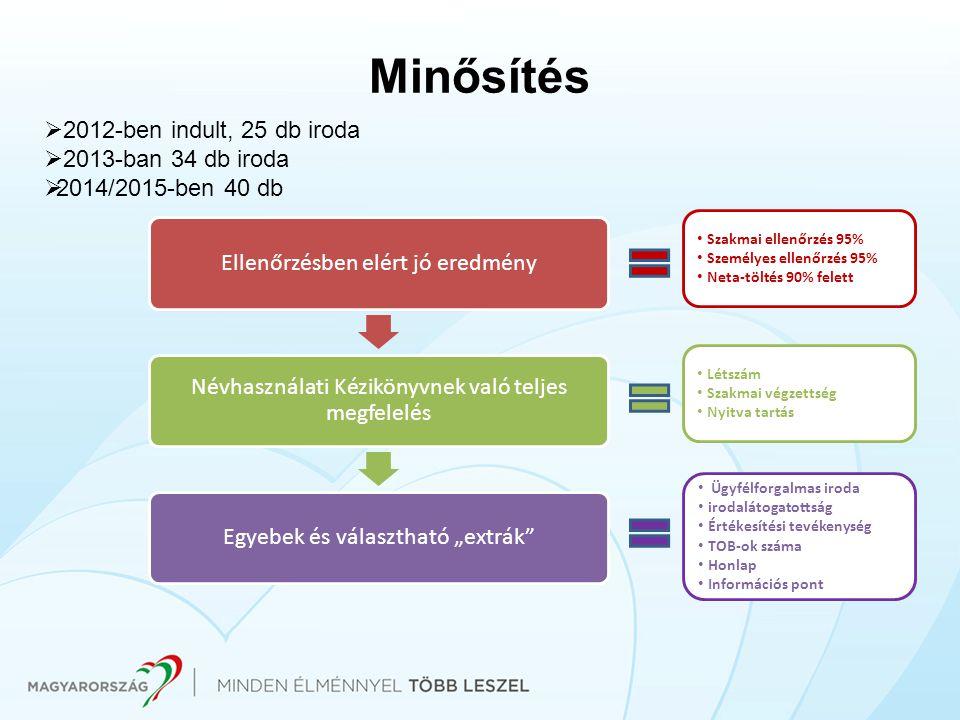 """Minősítés Ellenőrzésben elért jó eredmény Névhasználati Kézikönyvnek való teljes megfelelés Egyebek és választható """"extrák""""  2012-ben indult, 25 db i"""