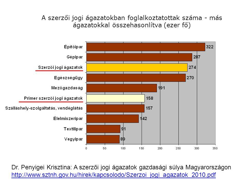 A szerzői jogi ágazatokban foglalkoztatottak száma - más ágazatokkal összehasonlítva (ezer fő) Dr.