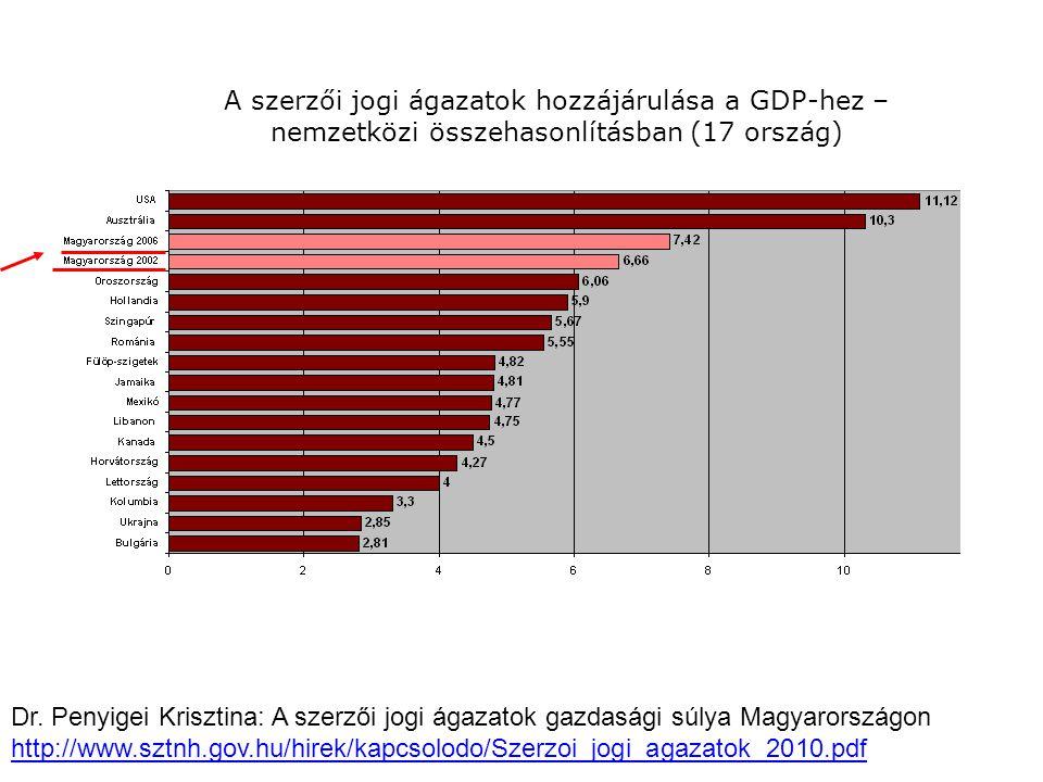 A szerzői jogi ágazatok hozzájárulása a GDP-hez – nemzetközi összehasonlításban (17 ország) Dr.