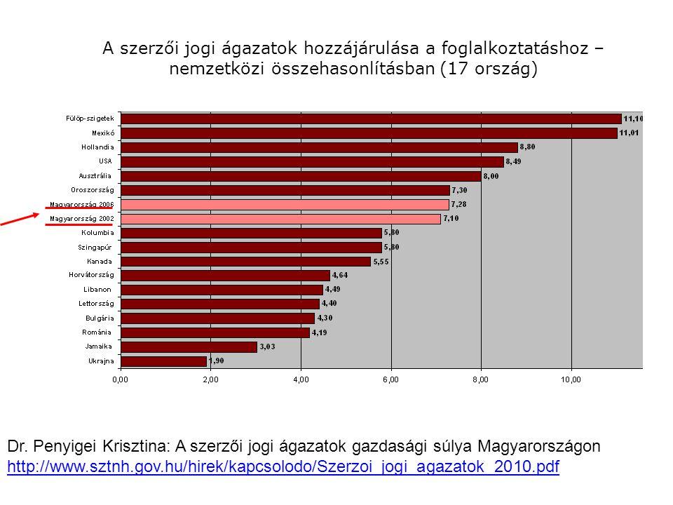 A szerzői jogi ágazatok hozzájárulása a foglalkoztatáshoz – nemzetközi összehasonlításban (17 ország) Dr.