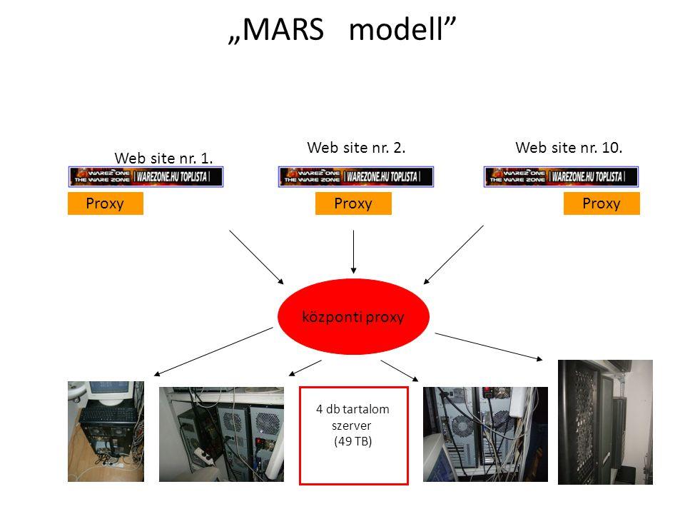 """MARS modell"" központi proxy Proxy 4 db tartalom szerver (49 TB) Web site nr. 1. Web site nr. 2.Web site nr. 10."