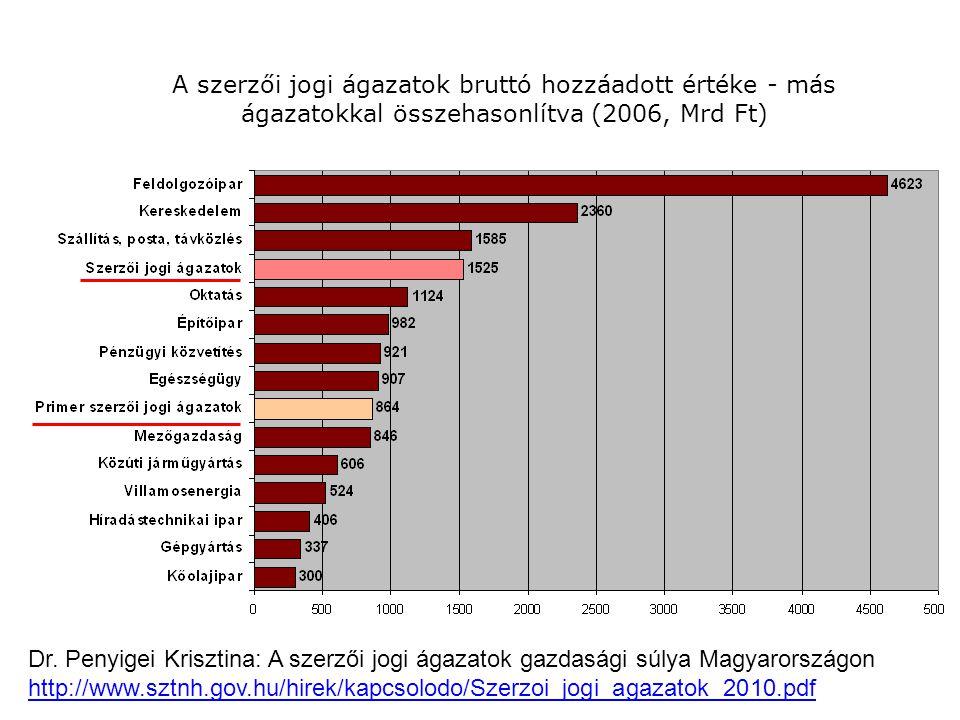 A szerzői jogi ágazatok bruttó hozzáadott értéke - más ágazatokkal összehasonlítva (2006, Mrd Ft) Dr.