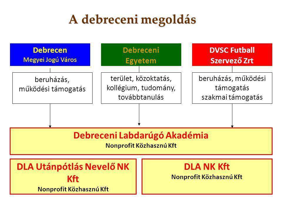 A debreceni megoldás Debrecen Megyei Jogú Város Debreceni Egyetem DVSC Futball Szervező Zrt beruházás, működési támogatás terület, közoktatás, kollégi