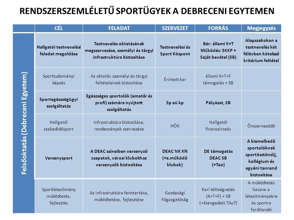 CÉLFELADATSZERVEZETFORRÁSMegjegyzés Felsőoktatás (Debreceni Egyetem) Hallgatói testnevelési feladat megoldása Testnevelés oktatásának megszervezése, személyi és tárgyi infrastruktúra biztosítása Testnevelési és Sport Központ Bér: állami K+T Működés: SKKP + Saját bevétel (SB) Alapszakokon a testnevelés két félévben kötelező kritérium feltétel Sporttudományi képzés Az oktatás személyi és tárgyi feltételeinek biztosítása Érintett kar állami K+T+F támogatás + SB Sportegészségügyi szolgáltatás Egészséges sportolók (amatőr és profi) számára nyújtott szolgáltatás Sp eü kpPályázat, SB Hallgatói szabadidősport Infrastruktúra biztosítása, rendezvények szervezése HÖK Hallgatói finanszírozás Önszerveződő Versenysport A DEAC színeiben versenyző csapatok, városi klubokhoz versenyzők biztosítása DEAC NK Kft (+e.működő klubok) DE támogatás DEAC SB (+Tao) A kiemelkedő sportolóknak sportösztöndíj, kollégium és egyéni tanrend biztosítása Sportlétesítmény működtetés, fejlesztés Az infrastruktúra fenntartása, működtetése, fejlesztése Gazdasági Főgazgatóság Kari költségvetés (K+T+F) + SB (+átengedett TAo?) A működtetés haszna a létesítményekre és sportra fordítandó RENDSZERSZEMLÉLETŰ SPORTÜGYEK A DEBRECENI EGYTEMEN