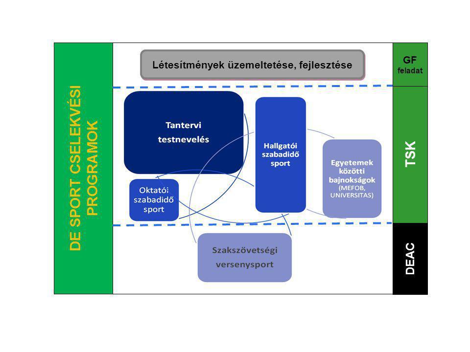 DE SPORT CSELEKVÉSI PROGRAMOK TSK DEAC GF feladat Létesítmények üzemeltetése, fejlesztése