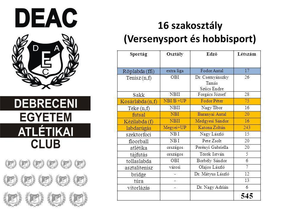 16 szakosztály (Versenysport és hobbisport) SportágOsztályEdzőLétszám Röplabda (ffi) extra ligaFodor Antal17 Tenisz (n,f) OBIDr. Csernyánszky Tamás Sz
