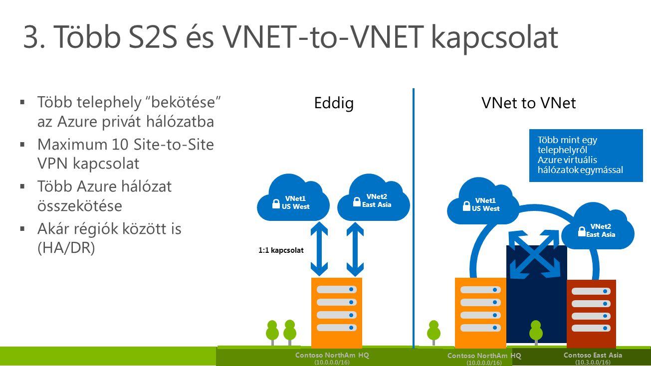 3. Több S2S és VNET-to-VNET kapcsolat Több mint egy telephelyről Azure virtuális hálózatok egymással Eddig VNet to VNet VNet1 US West VNet2 East Asia