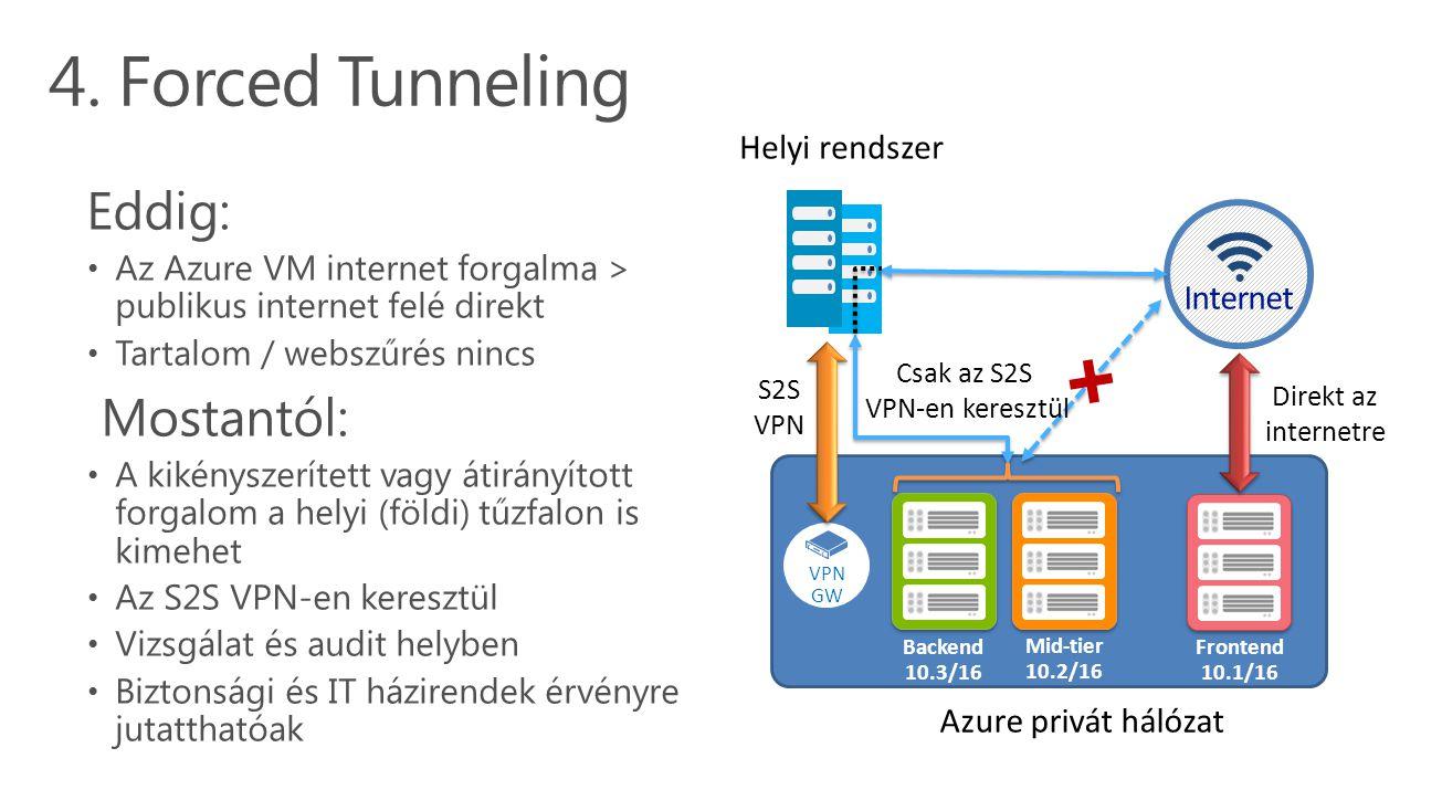 4. Forced Tunneling Eddig: Az Azure VM internet forgalma > publikus internet felé direkt Tartalom / webszűrés nincs Mostantól: A kikényszerített vagy
