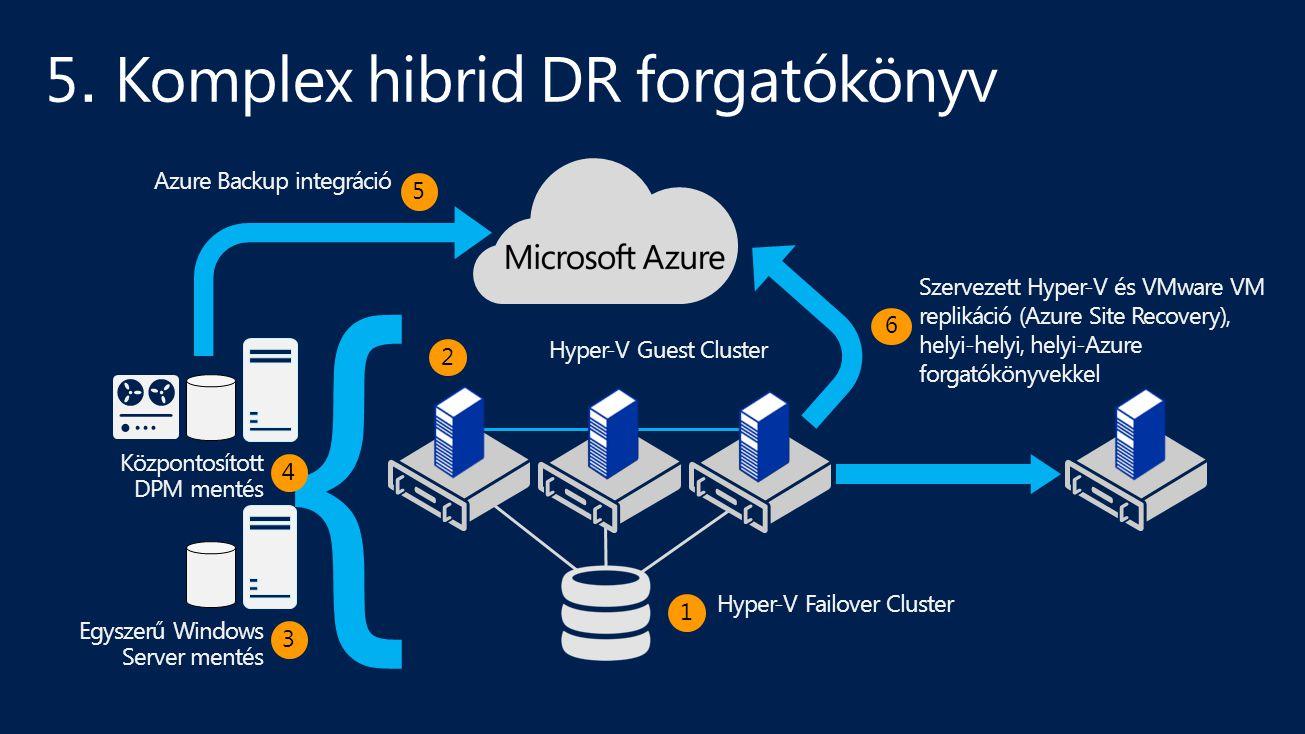 5. Komplex hibrid DR forgatókönyv Hyper-V Failover Cluster 1 Hyper-V Guest Cluster 2 } Központosított DPM mentés 4 Egyszerű Windows Server mentés 3 Az