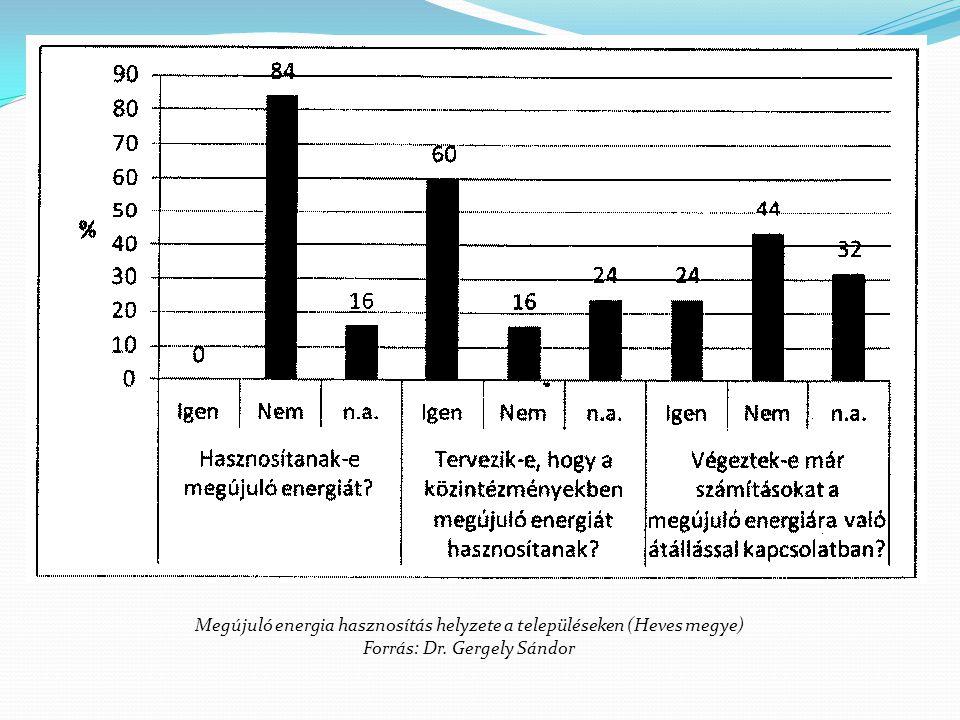 Megújuló energia hasznosítás helyzete a településeken (Heves megye) Forrás: Dr. Gergely Sándor