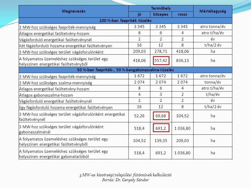 Megnevezés Termőhely Mértékegység jóközepesrossz 100 %-ban faapríték tüzelés 3 MW-hoz szükséges faapríték-mennyiség 3 345 atro tonna/év Átlagos energe