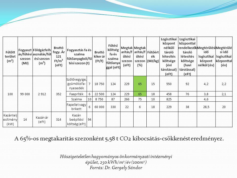 Hőszigeteletlen hagyományos önkormányzati intézményi épület, 250 kWh/m 2 /év (100m 2 ) Forrás: Dr. Gergely Sándor Fűtött terület (m 2 ) Fogyaszt ás/fű