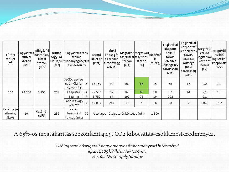 Fűtött terület (m 2 ) Fogyasztás /fűtési szezon (MJ) Földgázfel használás/ fűtési szezon (m 3 ) Bruttó fogy. Ár 121 Ft/m 3 (eFt) Fogyasztás fa és szal