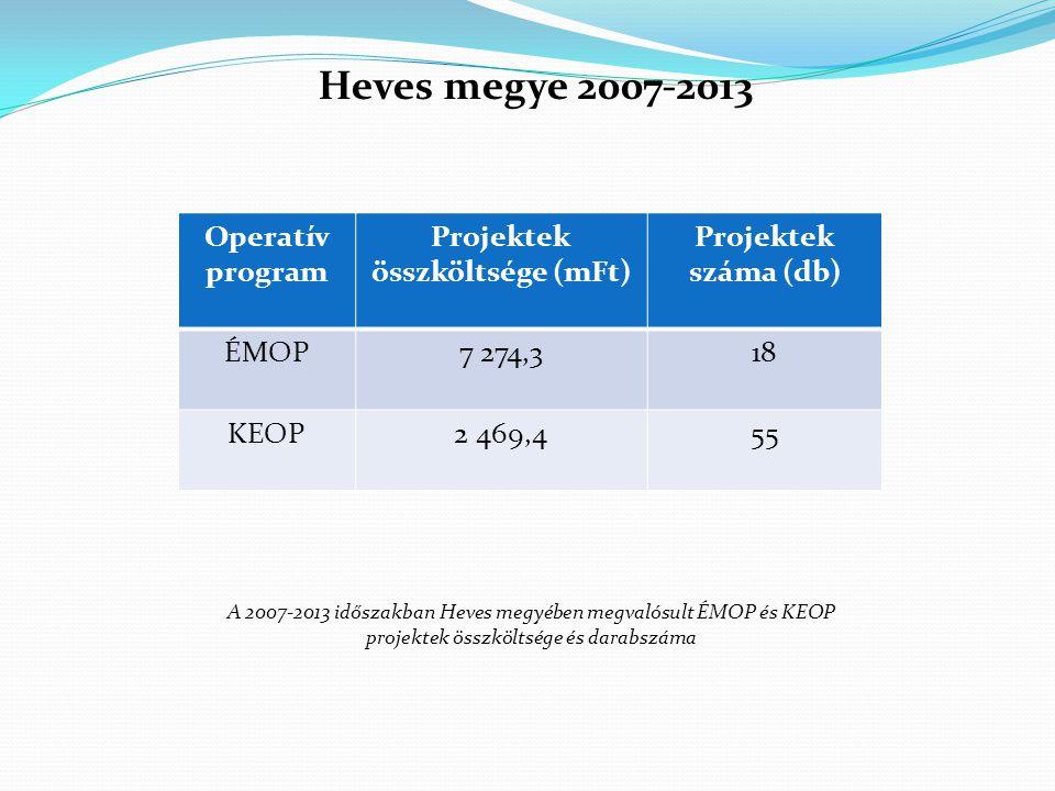 Operatív program Projektek összköltsége (mFt) Projektek száma (db) ÉMOP7 274,318 KEOP2 469,455 A 2007-2013 időszakban Heves megyében megvalósult ÉMOP