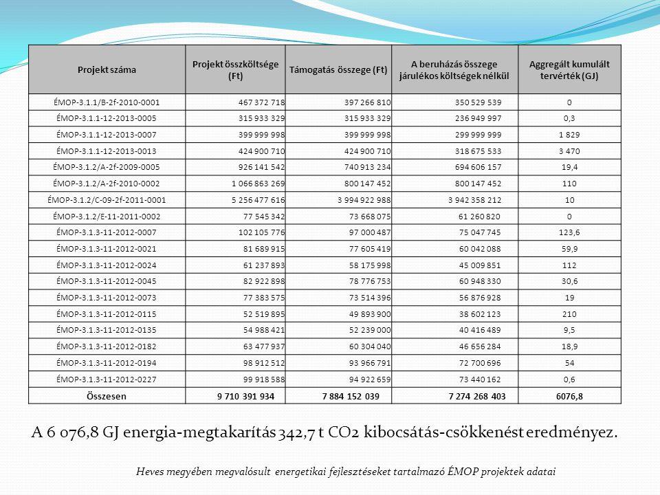 Projekt száma Projekt összköltsége (Ft) Támogatás összege (Ft) A beruházás összege járulékos költségek nélkül Aggregált kumulált tervérték (GJ) ÉMOP-3