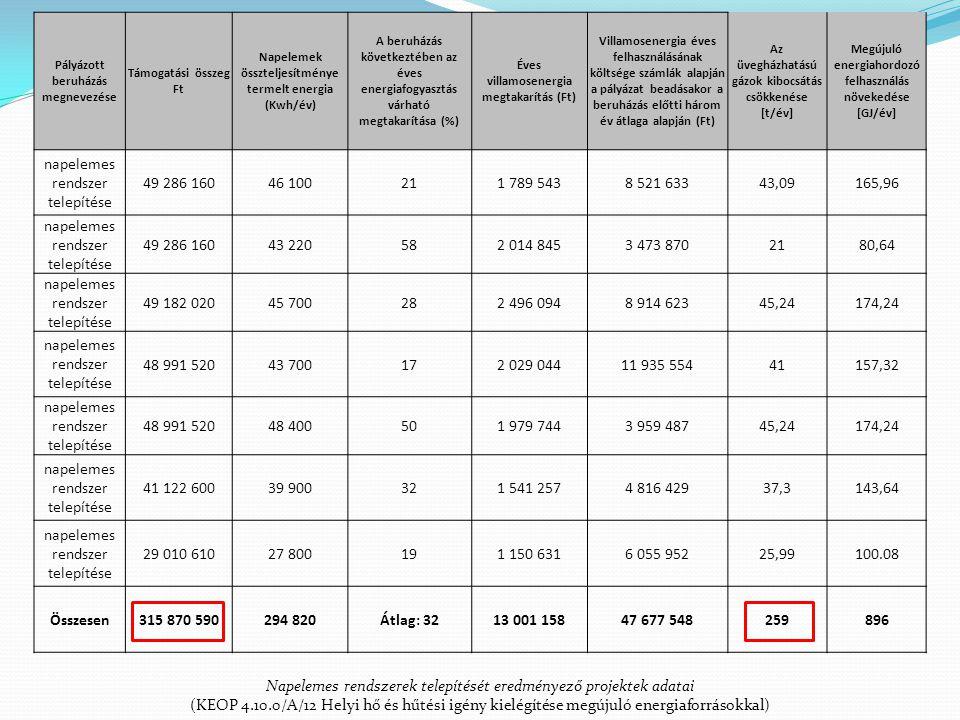 Pályázott beruházás megnevezése Támogatási összeg Ft Napelemek összteljesítménye termelt energia (Kwh/év) A beruházás következtében az éves energiafog