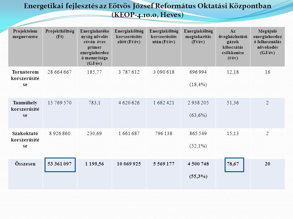 Projektelem megnevezése Projektköltség (Ft) Energiahatéko nyság növelés révén éves primer energiahordoz ó mennyisége (GJ/év) Energiaköltség korszerűsí