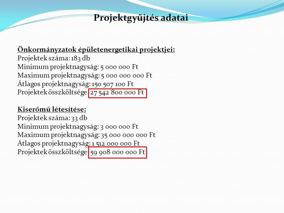 Projektgyűjtés adatai Önkormányzatok épületenergetikai projektjei: Projektek száma: 183 db Minimum projektnagyság: 5 000 000 Ft Maximum projektnagyság
