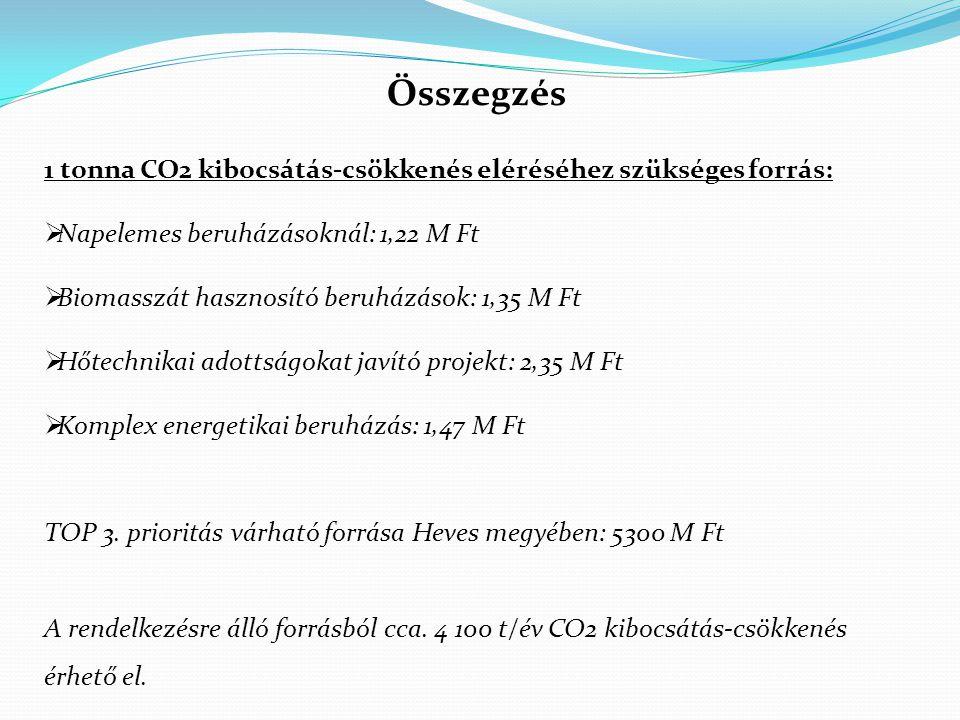 Összegzés 1 tonna CO2 kibocsátás-csökkenés eléréséhez szükséges forrás:  Napelemes beruházásoknál: 1,22 M Ft  Biomasszát hasznosító beruházások: 1,3