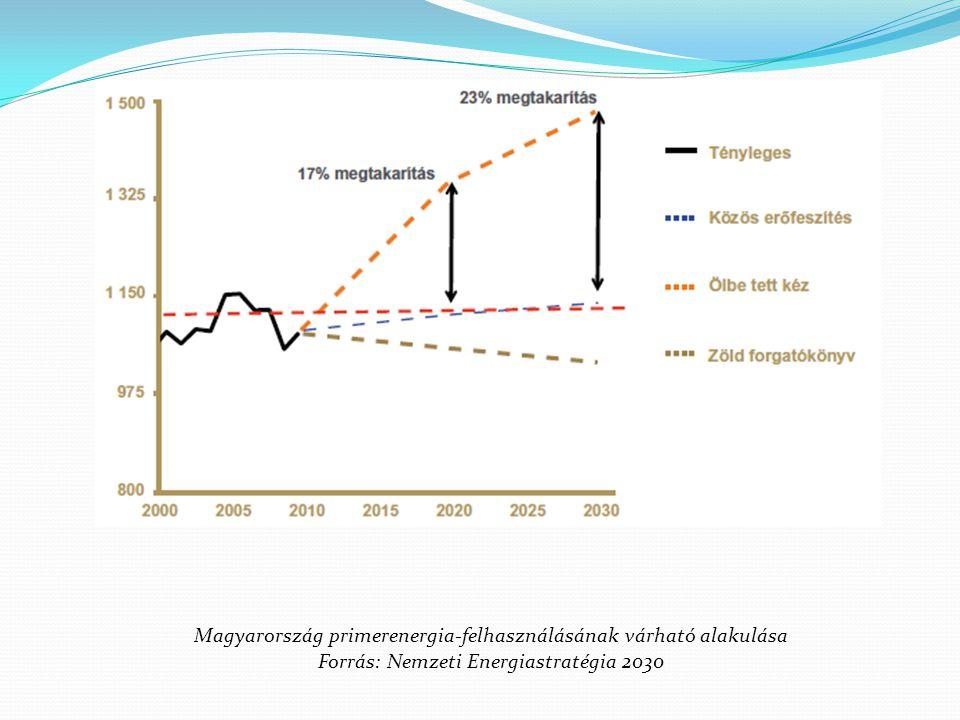 Magyarország primerenergia-felhasználásának várható alakulása Forrás: Nemzeti Energiastratégia 2030