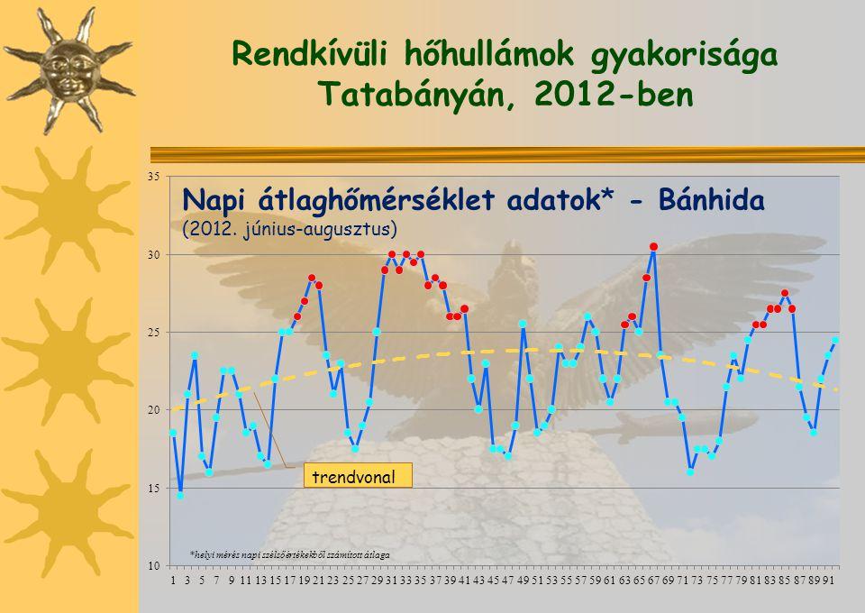 Rendkívüli hőhullámok gyakorisága Tatabányán, 2012-ben *helyi mérés napi szélsőértékekből számított átlaga