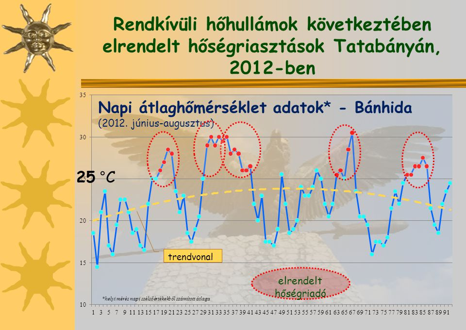 Rendkívüli hőhullámok következtében elrendelt hőségriasztások Tatabányán, 2012-ben *helyi mérés napi szélsőértékekből számított átlaga 25 °C