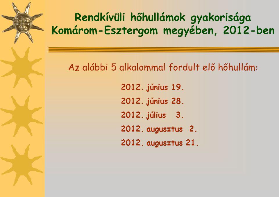 Rendkívüli hőhullámok gyakorisága Komárom-Esztergom megyében, 2012-ben Az alábbi 5 alkalommal fordult elő hőhullám : 2012. június 19. 2012. június 28.