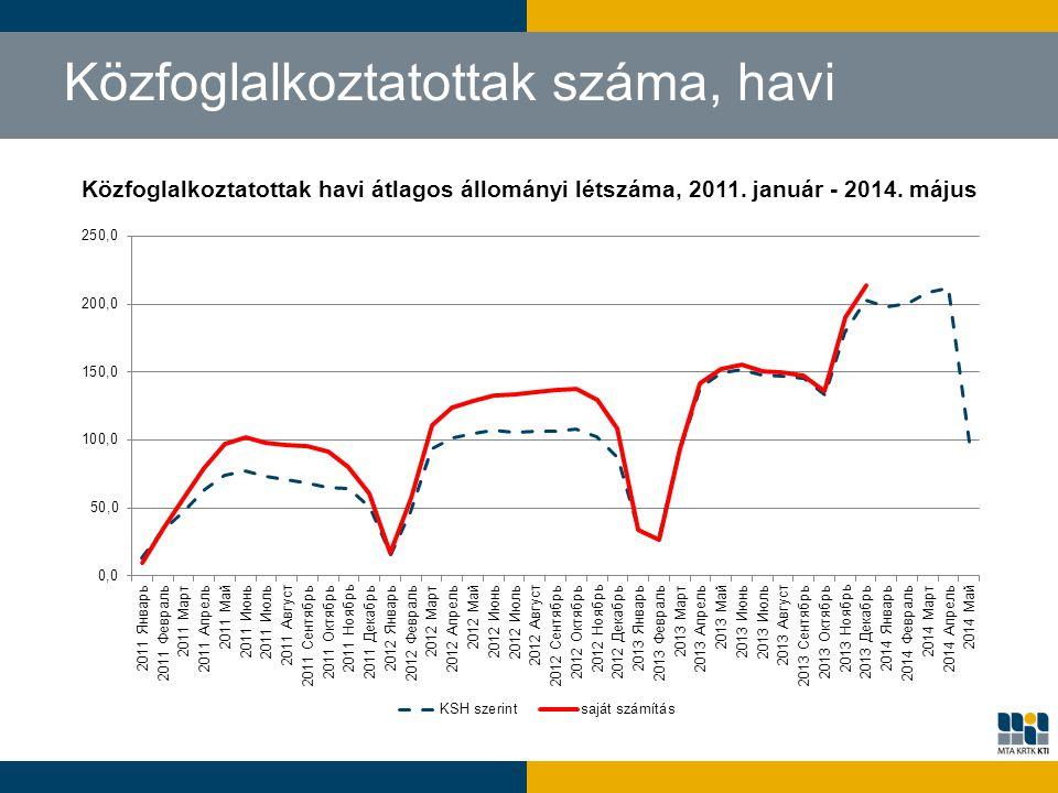 Közfoglalkoztatottak havi átlagos állományi létszáma, 2011. január - 2014. május Közfoglalkoztatottak száma, havi