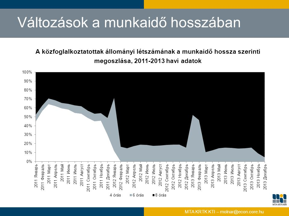 A közfoglalkoztatottak állományi létszámának a munkaidő hossza szerinti megoszlása, 2011-2013 havi adatok Változások a munkaidő hosszában MTA KRTK KTI
