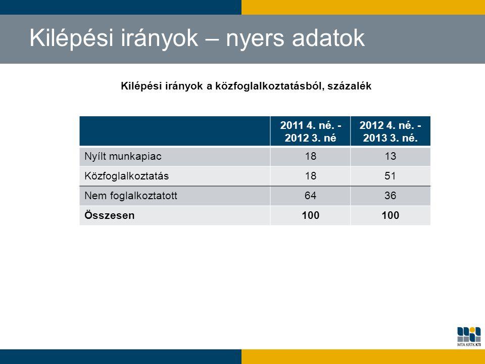 Kilépési irányok – nyers adatok Kilépési irányok a közfoglalkoztatásból, százalék 2011 4. né. - 2012 3. né 2012 4. né. - 2013 3. né. Nyílt munkapiac18