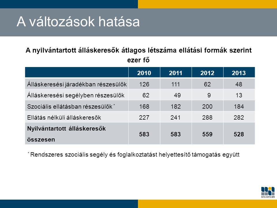 A nyilvántartott álláskeresők átlagos létszáma ellátási formák szerint ezer fő A változások hatása 2010201120122013 Álláskeresési járadékban részesülő