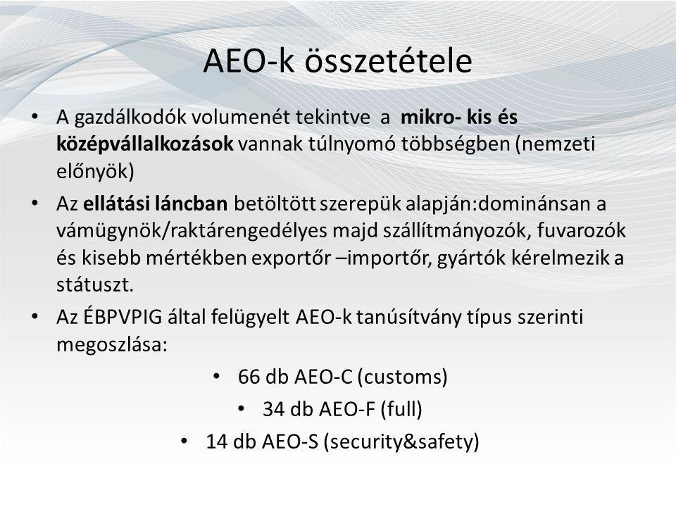 AEO-k összetétele A gazdálkodók volumenét tekintve a mikro- kis és középvállalkozások vannak túlnyomó többségben (nemzeti előnyök) Az ellátási láncban