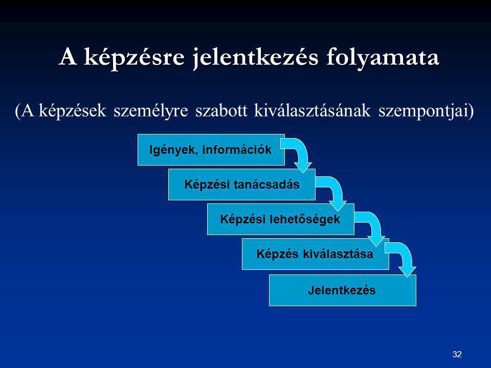 32 A képzésre jelentkezés folyamata A képzésre jelentkezés folyamata Igények, információk Képzési tanácsadás Jelentkezés Képzés kiválasztása Képzési lehetőségek (A képzések személyre szabott kiválasztásának szempontjai)