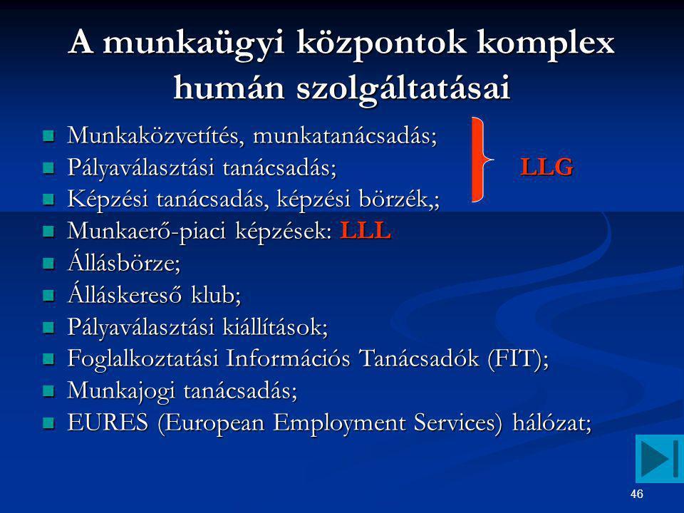 46 A munkaügyi központok komplex humán szolgáltatásai Munkaközvetítés, munkatanácsadás; Munkaközvetítés, munkatanácsadás; Pályaválasztási tanácsadás;LLG Pályaválasztási tanácsadás;LLG Képzési tanácsadás, képzési börzék,; Képzési tanácsadás, képzési börzék,; Munkaerő-piaci képzések: LLL Munkaerő-piaci képzések: LLL Állásbörze; Állásbörze; Álláskereső klub; Álláskereső klub; Pályaválasztási kiállítások; Pályaválasztási kiállítások; Foglalkoztatási Információs Tanácsadók (FIT); Foglalkoztatási Információs Tanácsadók (FIT); Munkajogi tanácsadás; Munkajogi tanácsadás; EURES (European Employment Services) hálózat; EURES (European Employment Services) hálózat;