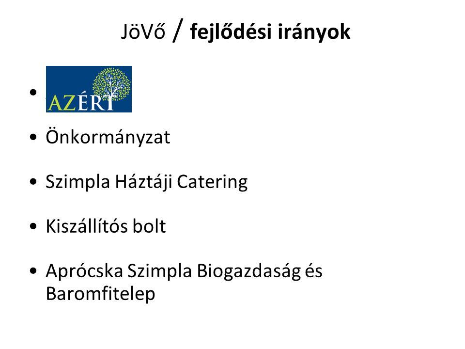 JöVő / fejlődési irányok AZÉRT 7 Önkormányzat Szimpla Háztáji Catering Kiszállítós bolt Aprócska Szimpla Biogazdaság és Baromfitelep