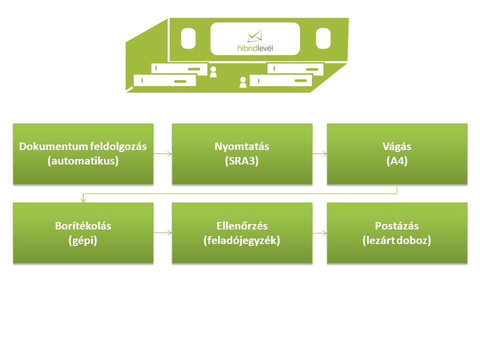 Dokumentum feldolgozás (automatikus) Dokumentum feldolgozás (automatikus) Nyomtatás (SRA3) Nyomtatás (SRA3) Vágás (A4) Vágás (A4) Borítékolás (gépi) Borítékolás (gépi) Ellenőrzés (feladójegyzék) Ellenőrzés (feladójegyzék) Postázás (lezárt doboz) Postázás (lezárt doboz)