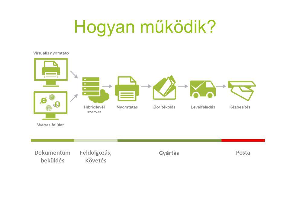 Hogyan működik Dokumentum beküldés Feldolgozás, Követés Gyártás Posta