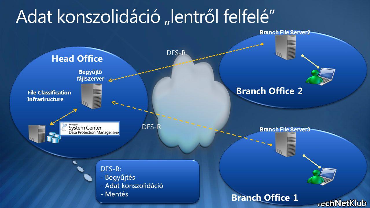 Begyűjtő fájlszerver Branch File Server2 Branch File Server3 DFS-R: - Begyűjtés - Adat konszolidáció - Mentés DFS-R: - Begyűjtés - Adat konszolidáció - Mentés File Classification Infrastructure