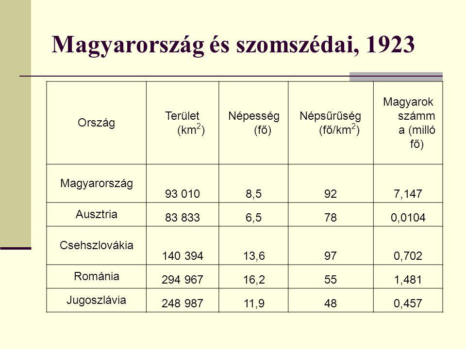 Magyarország és szomszédai, 1923 Ország Terület (km 2 ) Népesség (fő) Népsűrűség (fő/km 2 ) Magyarok számm a (milló fő) Magyarország 93 0108,5927,147 Ausztria 83 8336,5780,0104 Csehszlovákia 140 39413,6970,702 Románia 294 96716,2551,481 Jugoszlávia 248 98711,9480,457