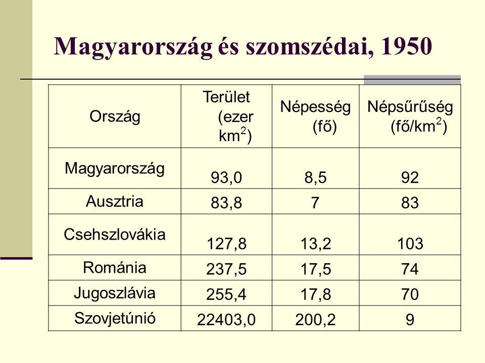 Magyarország és szomszédai, 1950 Ország Terület (ezer km 2 ) Népesség (fő) Népsűrűség (fő/km 2 ) Magyarország 93,08,592 Ausztria 83,8783 Csehszlovákia 127,813,2103 Románia 237,517,574 Jugoszlávia 255,417,870 Szovjetúnió 22403,0200,29